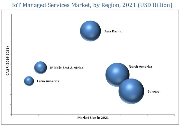 Internet of Things (IoT) Managed Services Market