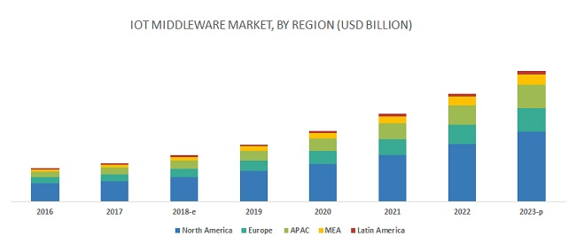 Internet of Things (IoT) Middleware Market