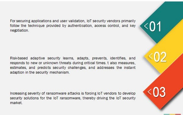 Internet of Things (IoT) Security Market