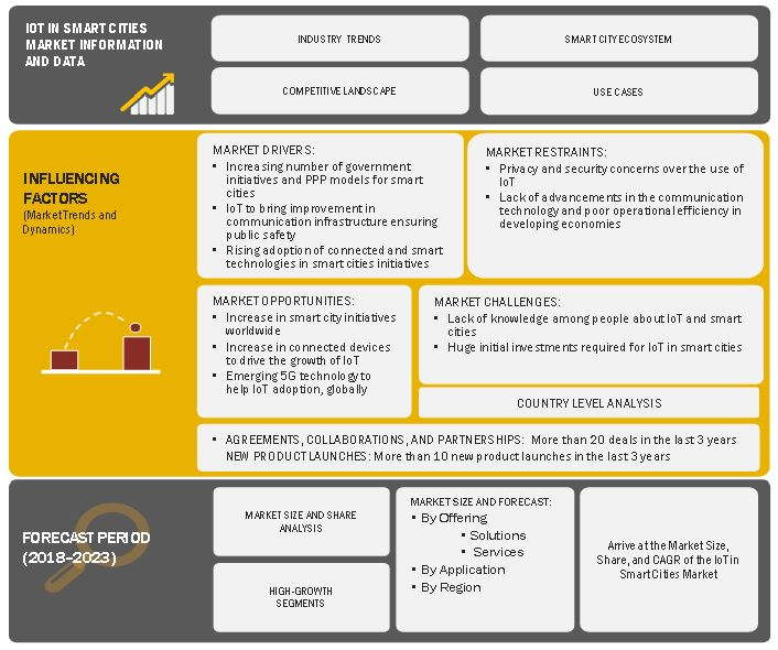 IoT in Smart Cities Market Dynamics