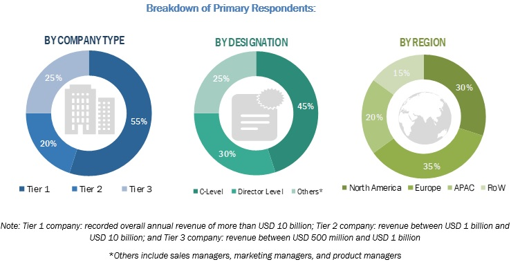 Internet of Things (IoT) in Smart Cities Market Primary Profiles
