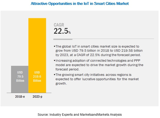 Internet of Things (IoT) in Smart Cities Market