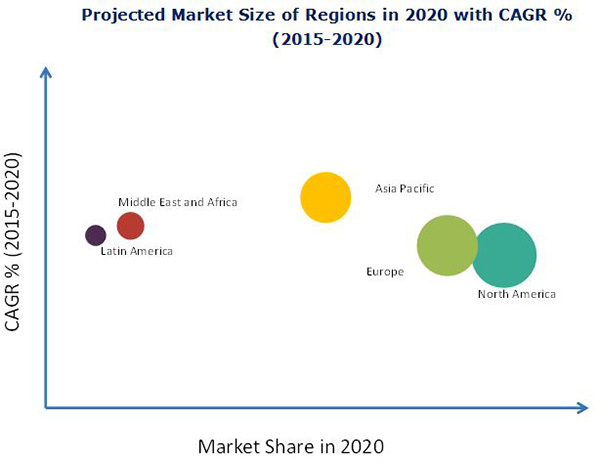 Internet of Things (IoT) in Utility Market