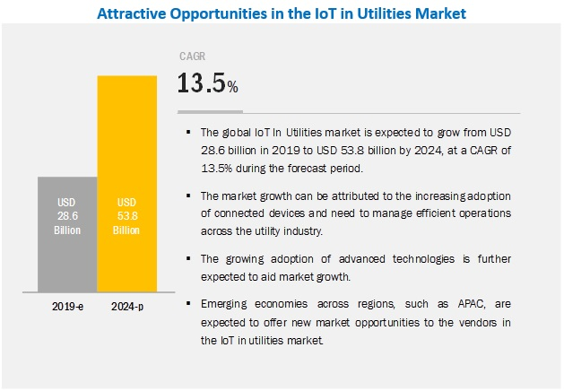 IoT in Utility Market