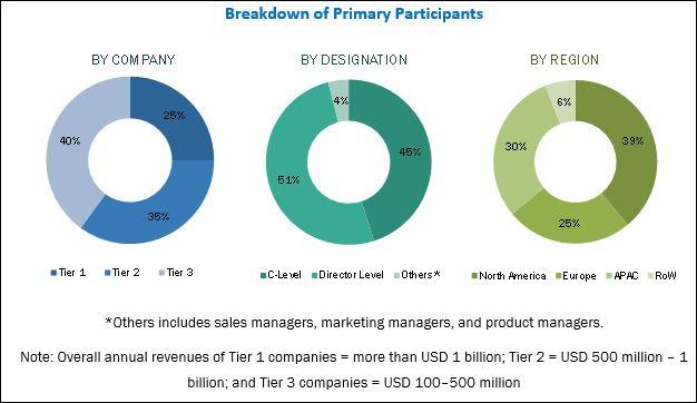 IP Multimedia Subsystem (IMS) Market