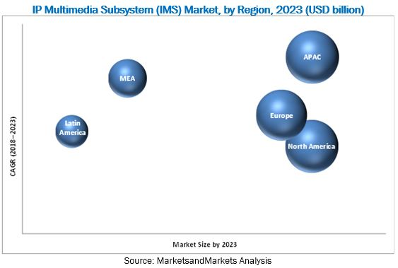 IP Multimedia Subsystem (IMS) Market