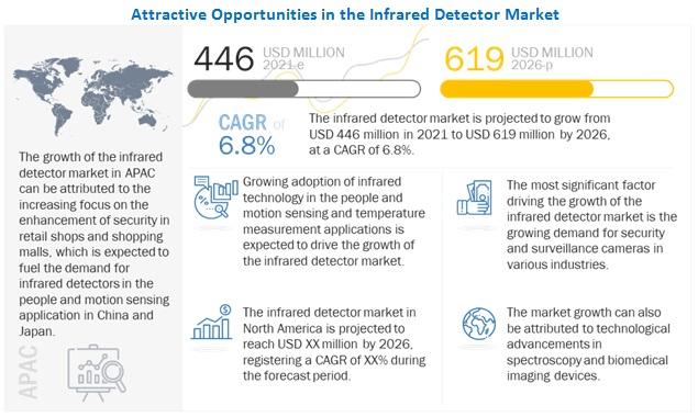IR Detector Market