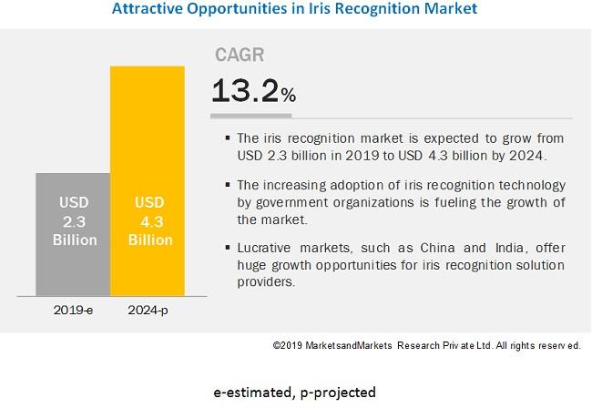 Iris Recognition Market