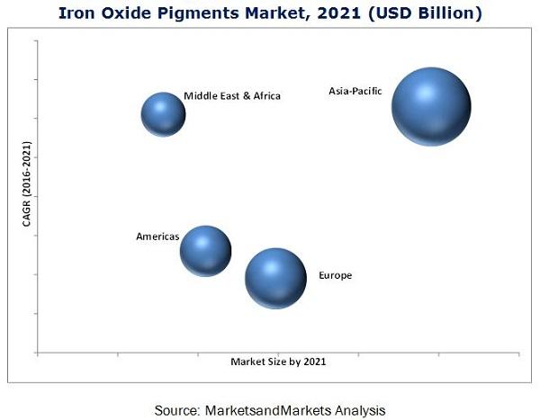 Iron Oxide Pigments Market
