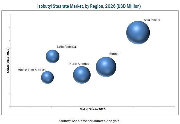 Isobutyl Stearate Market
