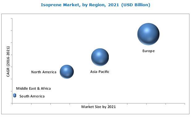 Isoprene Market