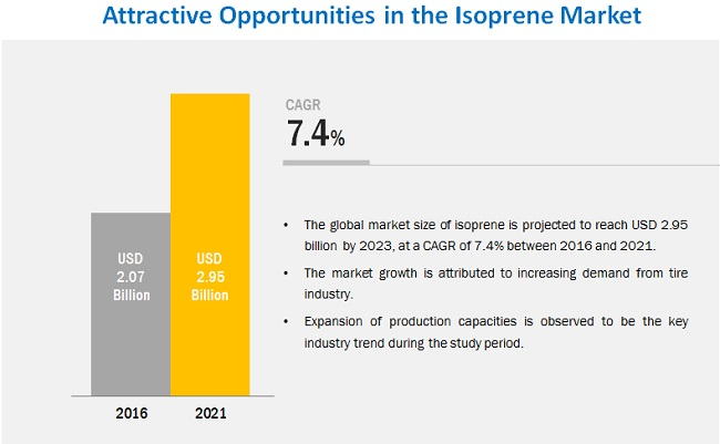 Isoprene Market Analysis | Recent Market Developments | Industry