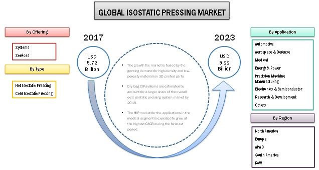 Isostatic Pressing Market