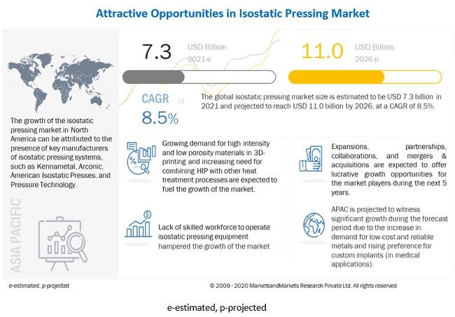 Isostatic Pressing Market