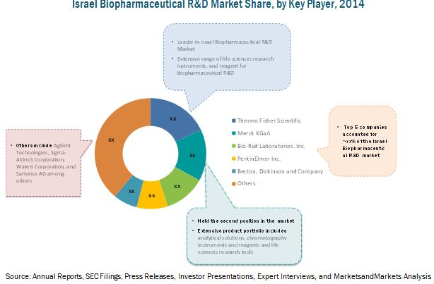 Israel Biopharmaceutical Research and Development Market