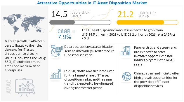 IT Asset Disposition (ITAD) Market