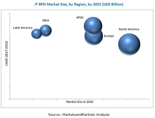 IT BFSI Market
