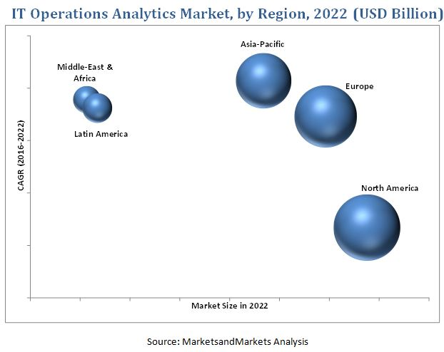 IT Operations Analytics Market