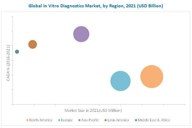 In Vitro Diagnostics/IVD Market