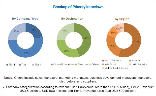 In Vitro Diagnostics/ IVD Market: Breakdown of Primary Interviews
