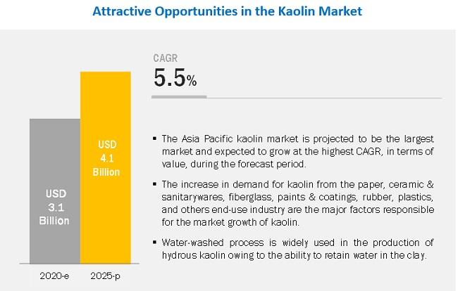 Kaolin Market