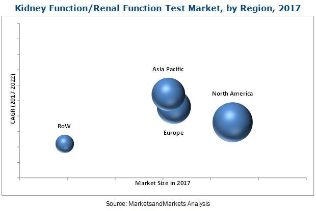 Kidney Function Test Market by Product & Type - Global