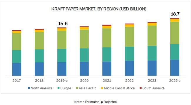 Kraft Paper Market