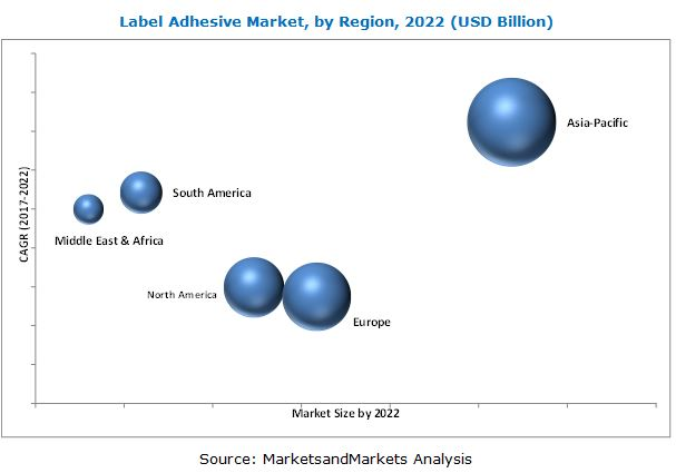 Label Adhesive Market