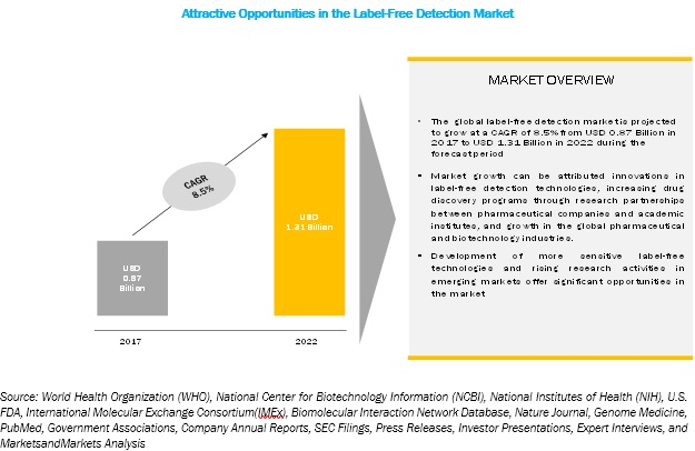 Label-Free Detection Market