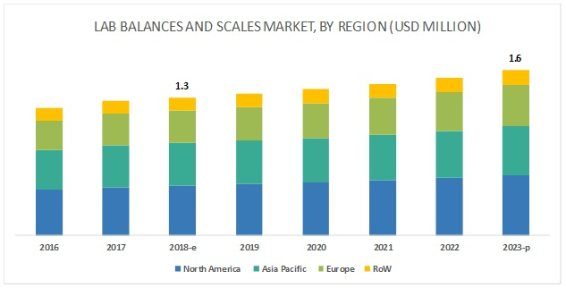 Laboratory Balances and Scales Market