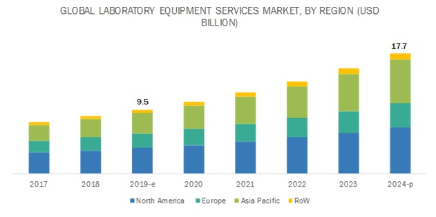 Laboratory Equipment Services Market | Growing at a CAGR of 13 4