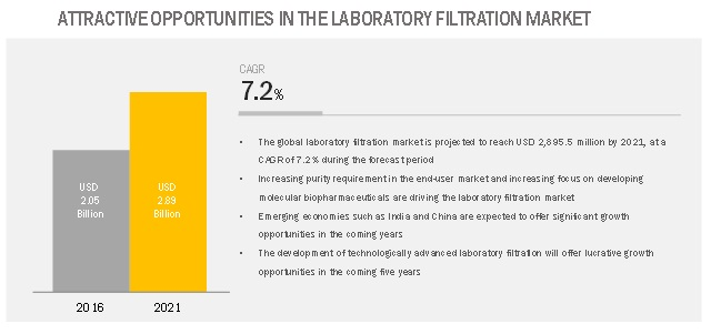 Laboratory Filtration Market-Opportunities