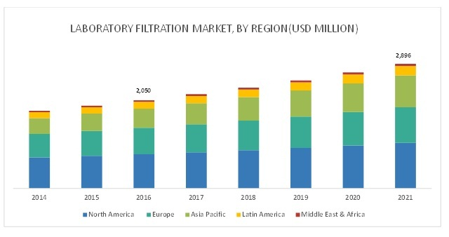 Laboratory Filtration Market | Growing at a CAGR of 7 2