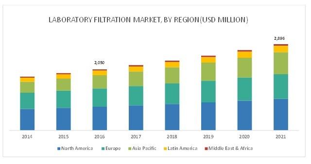 Laboratory Filtration Market-By Region