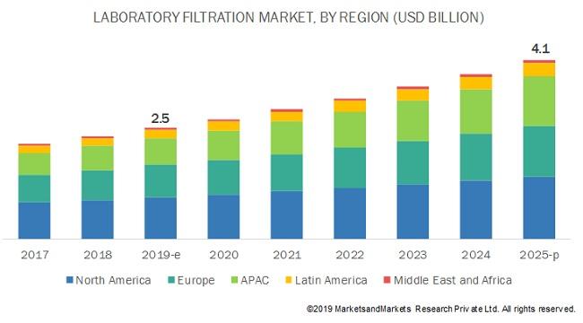Laboratory Filtration Market