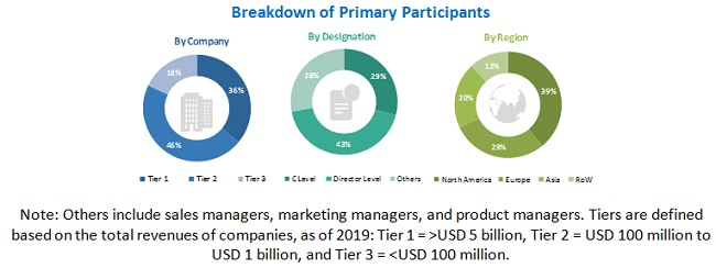 Laboratory Information Management System (LIMS) Market Size, and Share
