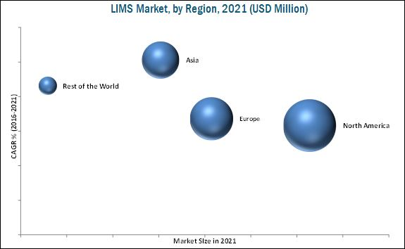 Laboratory Information Management Systems Market