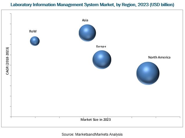 Breakdown of primary participants : Laboratory Information Management Systems Market