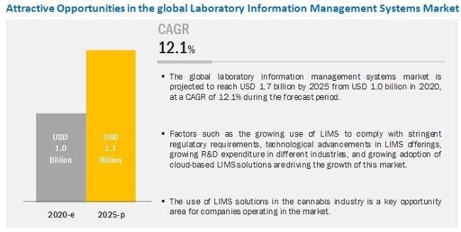 Laboratory Information Management System (LIMS) Market