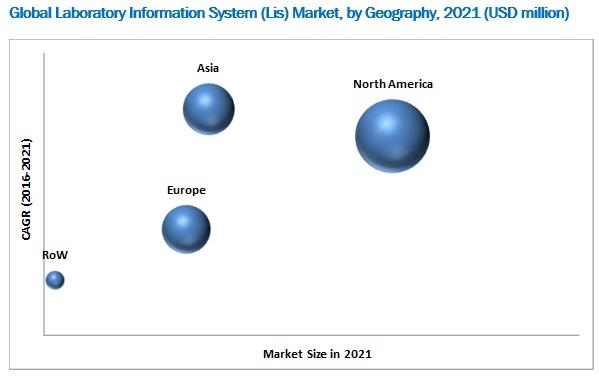 Laboratory Information System /LIS Market