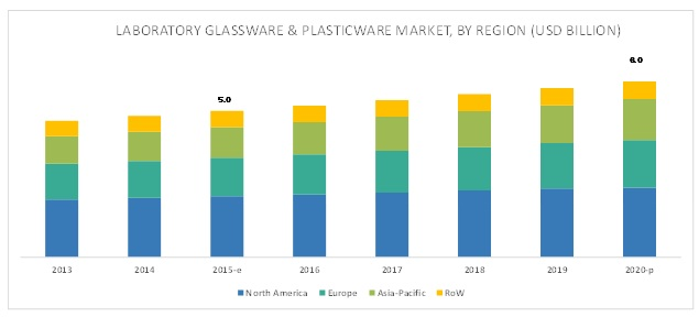 Laboratory Glassware and Plasticware Market - By Region 2020