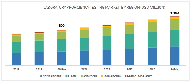 Laboratory Proficiency Testing Market