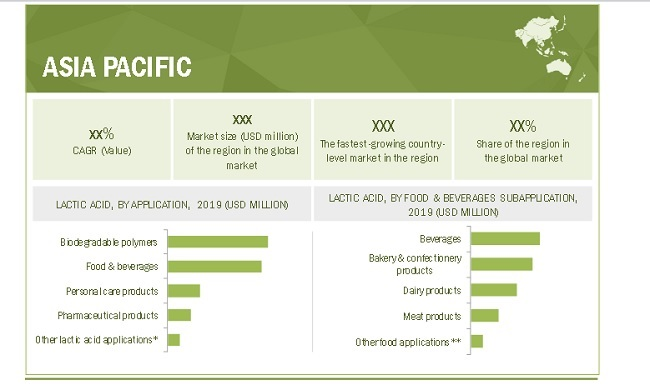 Lactic Acid Market By Region