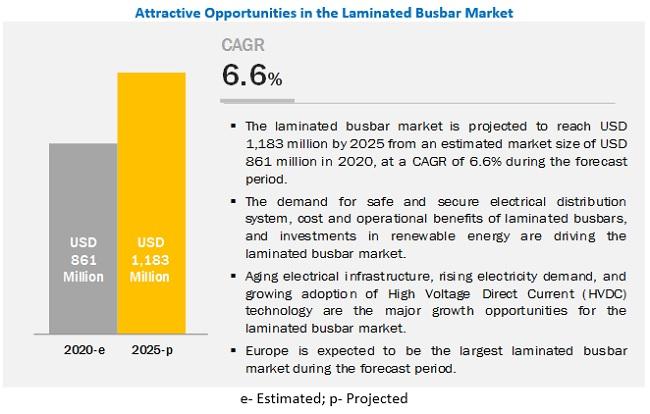 Laminated Busbar Market By Insulation Material And Region 2025 Covid 19 Impact Analysis Marketsandmarkets