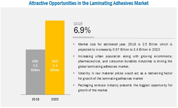 Laminating Adhesives Market
