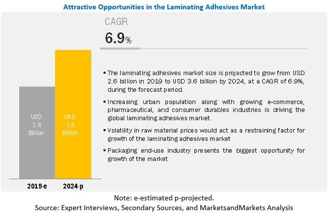 Laminating Adhesives Market
