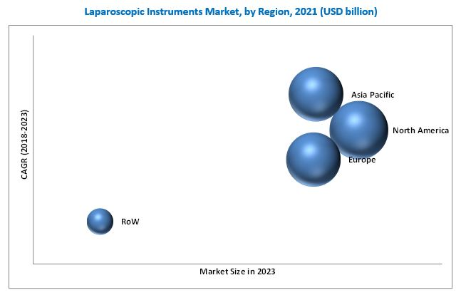 Laparoscopic Instruments Market - By Region 2021