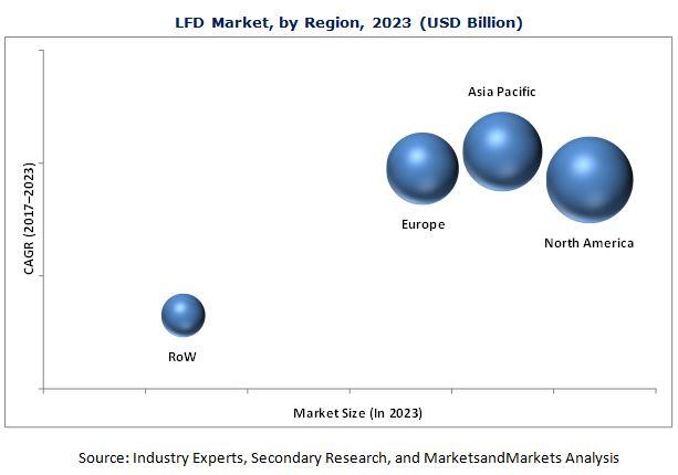 Large Format Display (LFD) Market
