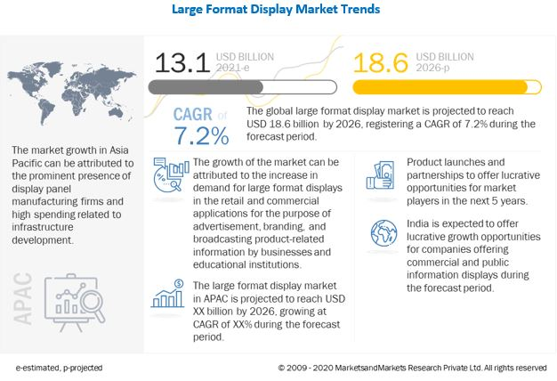 Large Format Display Market