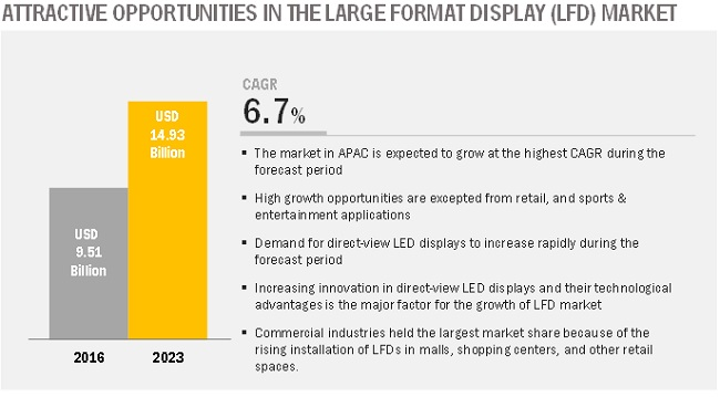 Large Format Display (LFD) Market